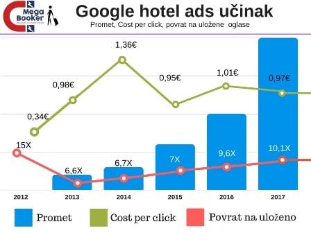 Google hotel ads učinak
