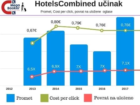 HotelsCombined metasearch učinak