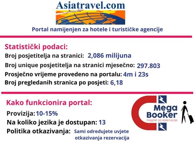 Asia travel informacije