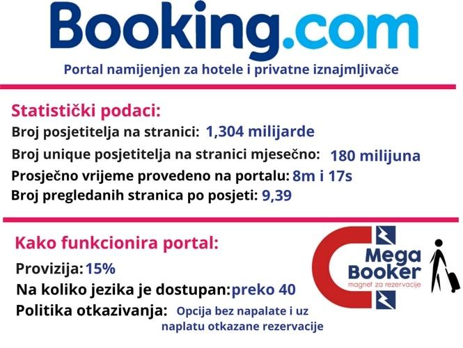 Booking.com informacije