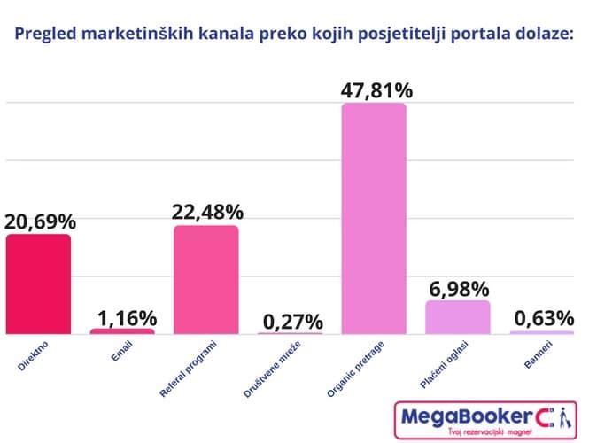 Ctrip pregled marketinških kanala