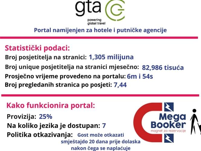 GTA informacije