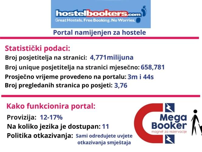 Hostel bookers world informacije