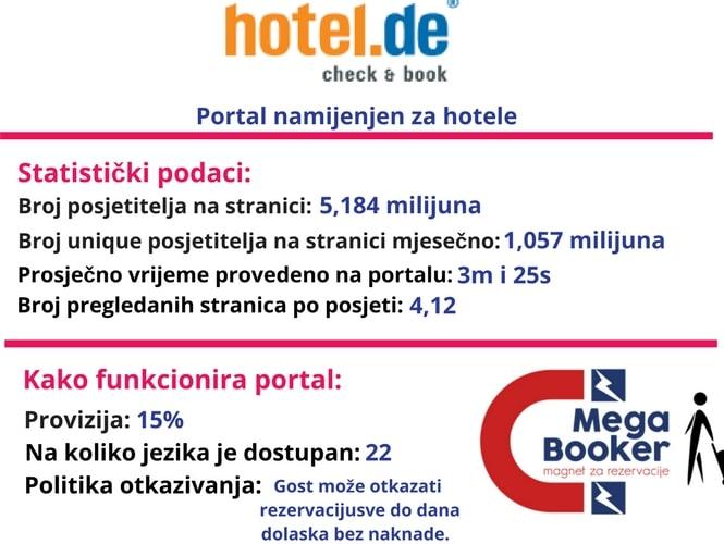 Hotel.de world informacije