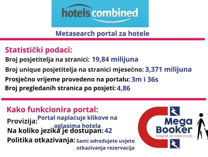 Hotels Combined world informacije