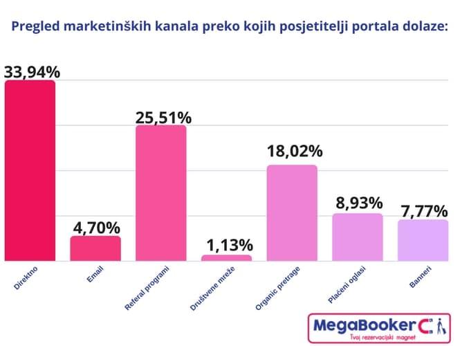 Hotels.com pregled marketinških kanala