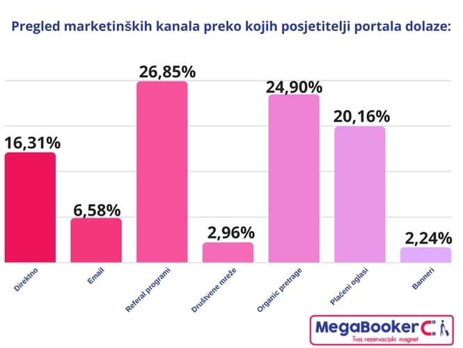 Ostrovok pregled marketinških kanala