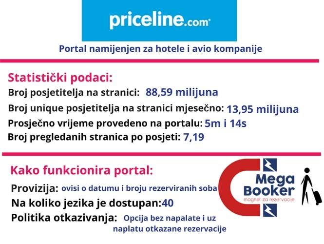 Priceline informacije