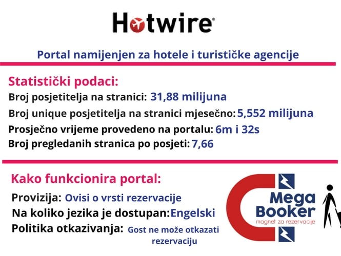 hotwire informacije