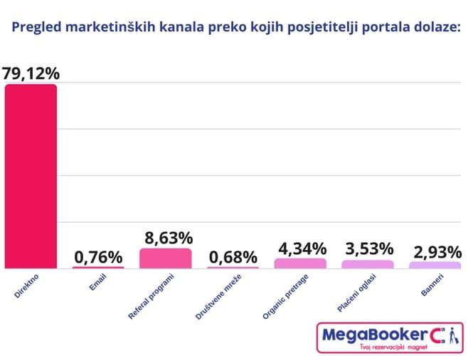 tiket pregled marketinških kanala