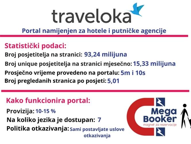 traveloka informacije