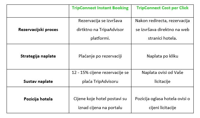 cost per click vs instant booking TripConnect