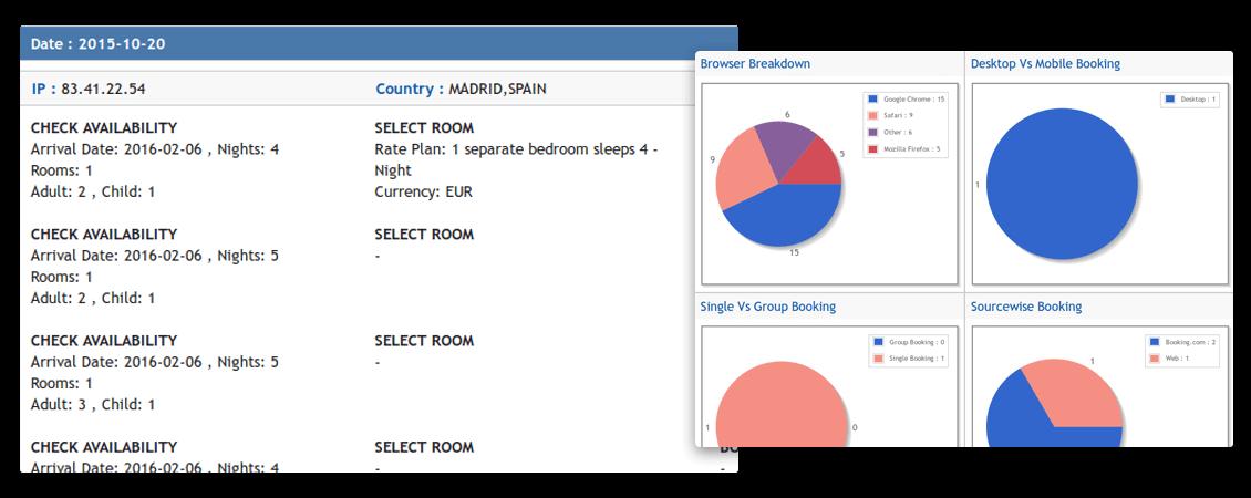 statistika gostiju hotela
