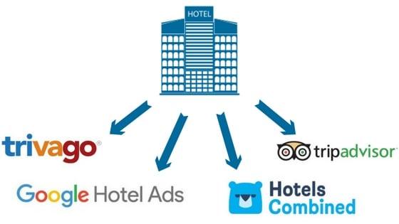 metasearch hotelski marketing