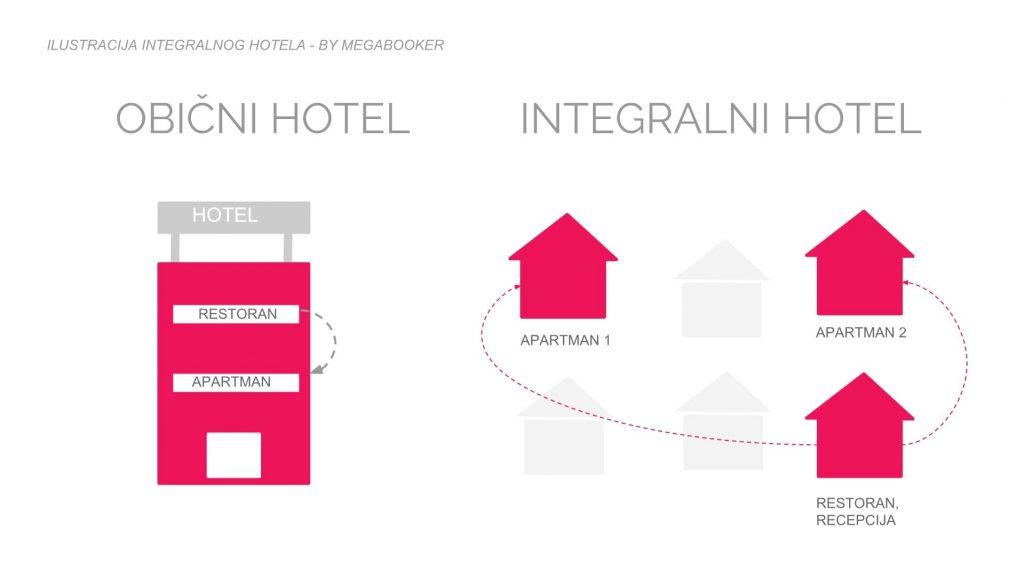 Integralni hotel slikovni prikaz