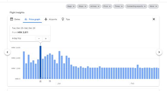 cjenovni graf google