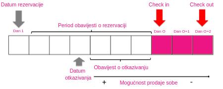 Datum rezervacije