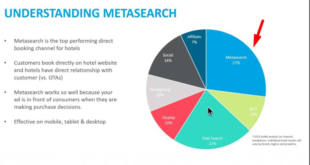 Zastupljenost direktne prodaje Metasearch kanalom